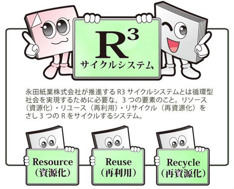 永田紙業のR3リサイクルシステム