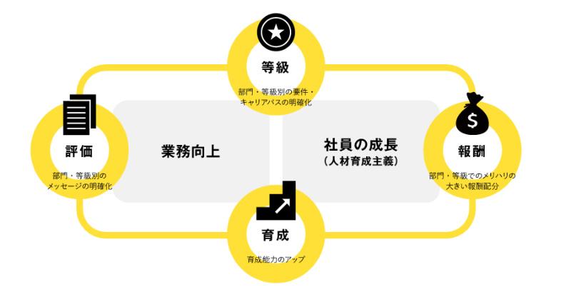 オープンハウスの評価制度図