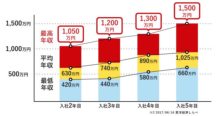 オープンハウスの年収グラフ
